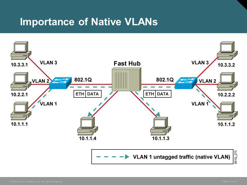 © 2006 Cisco Systems, Inc. All rights reserved. ICND v2.3—2-7 Importance of Native VLANs
