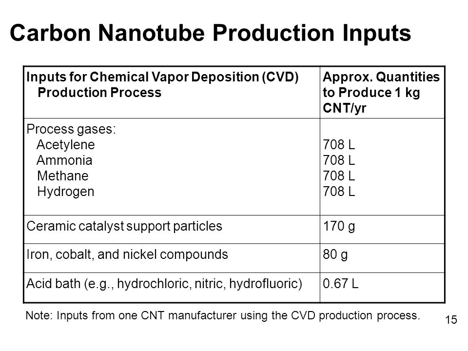 Carbon Nanotube Production Inputs Inputs for Chemical Vapor Deposition (CVD) Production Process Approx.