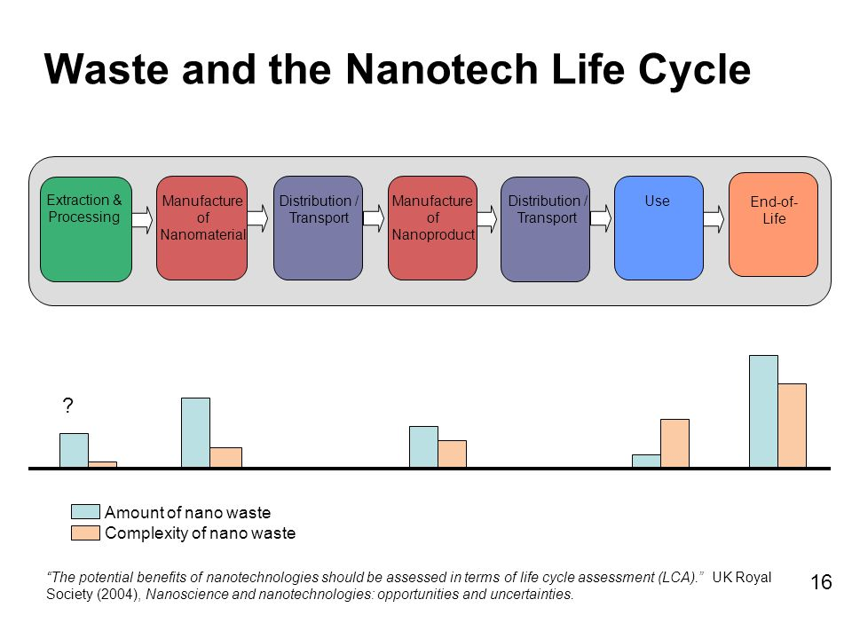 Extraction & Processing Manufacture of Nanomaterial Use End-of- Life Distribution / Transport Manufacture of Nanoproduct Distribution / Transport Waste and the Nanotech Life Cycle The potential benefits of nanotechnologies should be assessed in terms of life cycle assessment (LCA). UK Royal Society (2004), Nanoscience and nanotechnologies: opportunities and uncertainties.