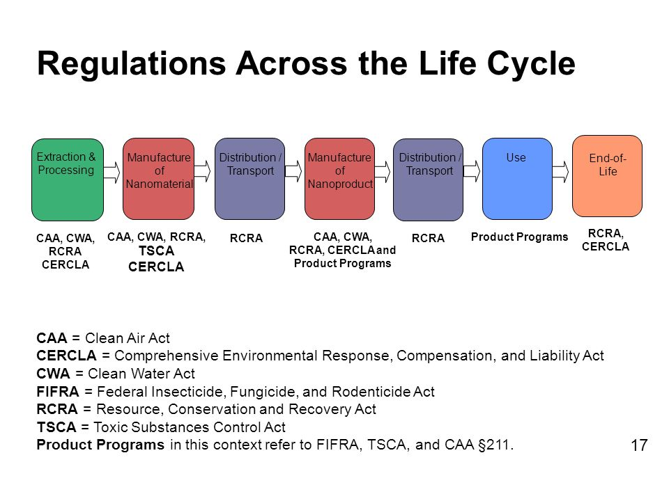 CAA = Clean Air Act CERCLA = Comprehensive Environmental Response, Compensation, and Liability Act CWA = Clean Water Act FIFRA = Federal Insecticide, Fungicide, and Rodenticide Act RCRA = Resource, Conservation and Recovery Act TSCA = Toxic Substances Control Act Product Programs in this context refer to FIFRA, TSCA, and CAA §211.