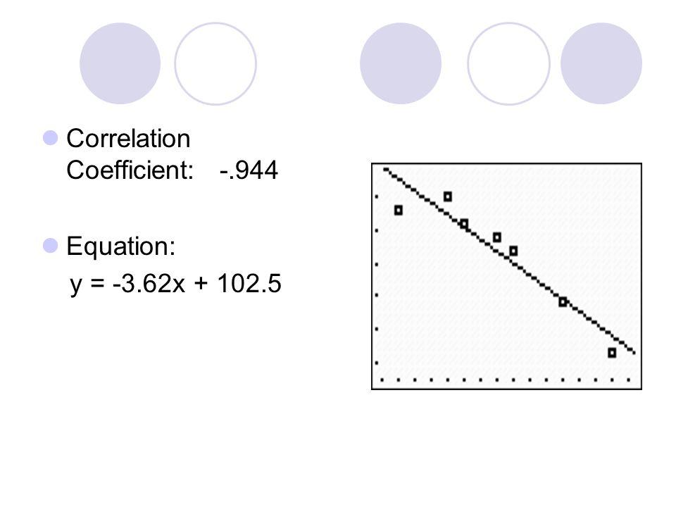 Correlation Coefficient: -.944 Equation: y = -3.62x + 102.5