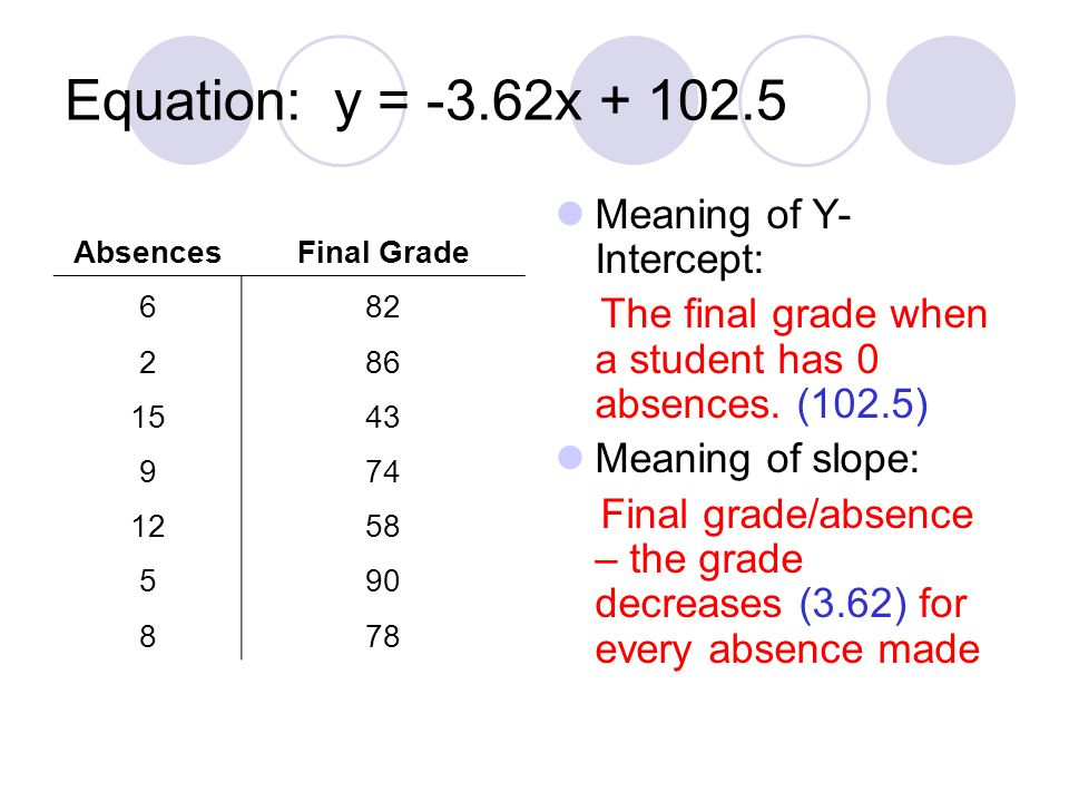 Equation: y = -3.62x + 102.5 Meaning of Y- Intercept: The final grade when a student has 0 absences. (102.5) Meaning of slope: Final grade/absence – t