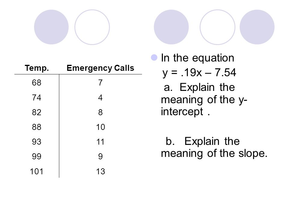 In the equation y =.19x – 7.54 a. Explain the meaning of the y- intercept. b. Explain the meaning of the slope. Temp.Emergency Calls 687 744 828 8810