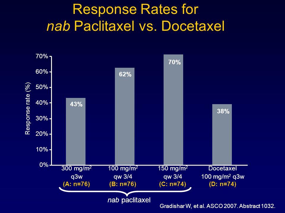 Response Rates for nab Paclitaxel vs. Docetaxel Gradishar W, et al. ASCO 2007. Abstract 1032. Response rate (%) 300 mg/m 2 100 mg/m 2 150 mg/m 2 Docet