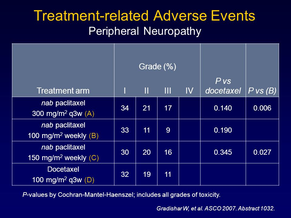 Treatment-related Adverse Events Peripheral Neuropathy Treatment arm Grade (%) IIIIIIIV P vs docetaxelP vs (B) nab paclitaxel 300 mg/m 2 q3w (A) 3421170.1400.006 nab paclitaxel 100 mg/m 2 weekly (B) 331190.190 nab paclitaxel 150 mg/m 2 weekly (C) 3020160.3450.027 Docetaxel 100 mg/m 2 q3w (D) 321911 Gradishar W, et al.