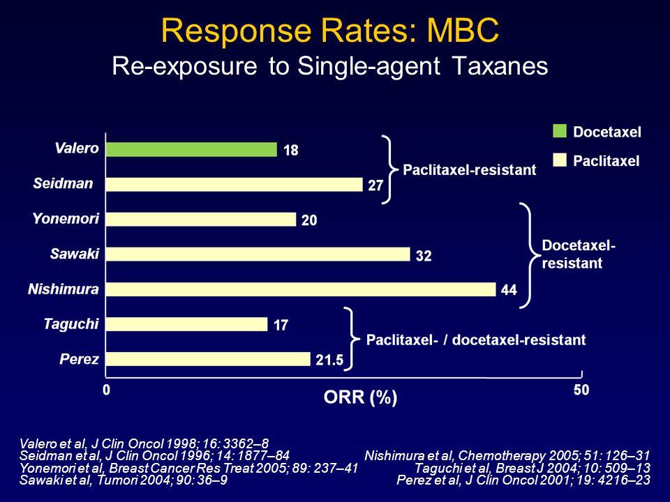 Response Rates: MBC Re-exposure to Single-agent Taxanes Nishimura et al, Chemotherapy 2005; 51: 126–31 Taguchi et al, Breast J 2004; 10: 509–13 Perez