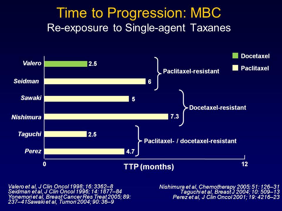 Time to Progression: MBC Re-exposure to Single-agent Taxanes Valero et al, J Clin Oncol 1998; 16: 3362–8 Seidman et al, J Clin Oncol 1996; 14: 1877–84