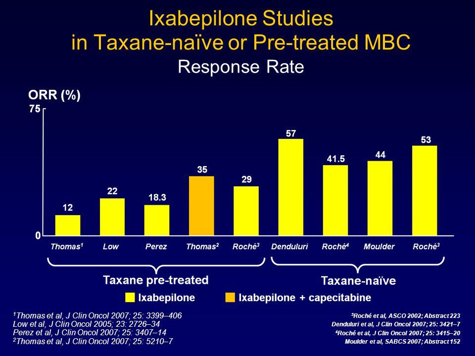 Ixabepilone Studies in Taxane-naïve or Pre-treated MBC Response Rate 3 Roché et al, ASCO 2002; Abstract 223 Denduluri et al, J Clin Oncol 2007; 25: 34