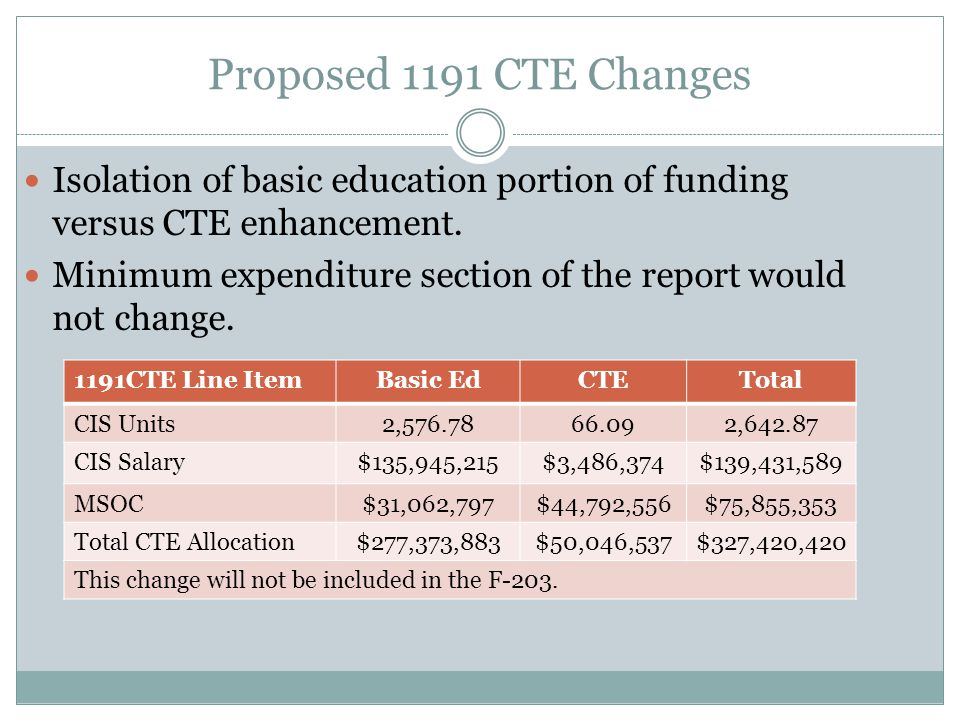 Proposed 1191 CTE Changes Isolation of basic education portion of funding versus CTE enhancement.