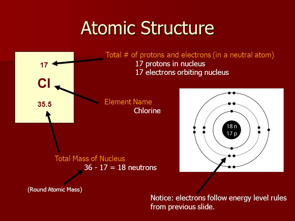 Atomic Structure 17 Cl 35.5 Total Mass of Nucleus 36 - 17 = 18 neutrons Element Name Chlorine Total # of protons and electrons (in a neutral atom) 17 protons in nucleus 17 electrons orbiting nucleus Notice: electrons follow energy level rules from previous slide.