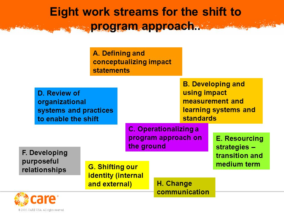 © 2005, CARE USA. All rights reserved. Eight work streams for the shift to program approach..