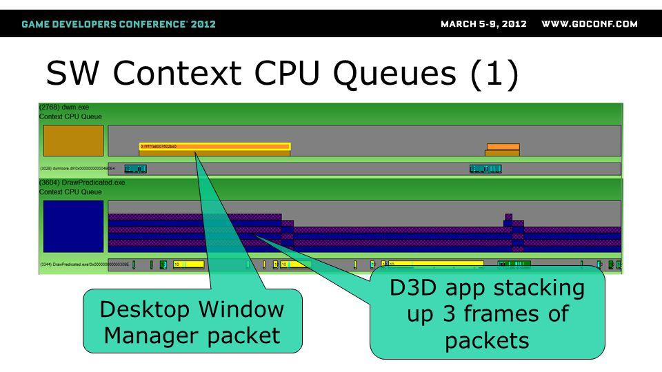 SW Context CPU Queues (1) Desktop Window Manager packet D3D app stacking up 3 frames of packets