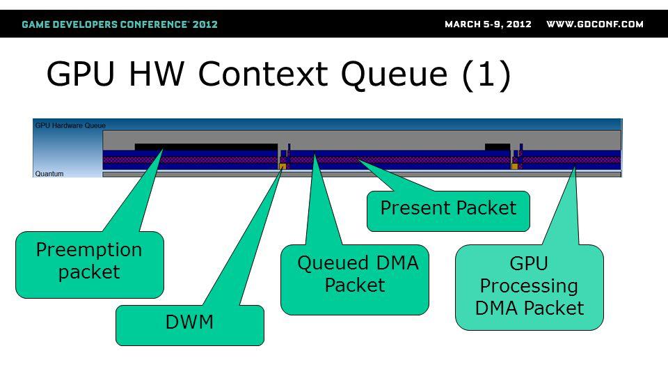GPU HW Context Queue (1) Preemption packet DWM Queued DMA Packet Present Packet GPU Processing DMA Packet