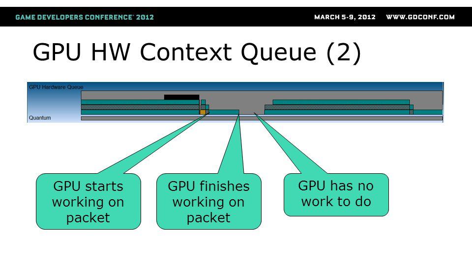 GPU HW Context Queue (2) GPU starts working on packet GPU finishes working on packet GPU has no work to do