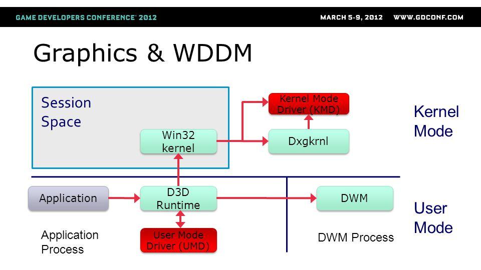 Graphics & WDDM Application D3D Runtime Win32 kernel Win32 kernel User Mode Driver (UMD) Kernel Mode Driver (KMD) Dxgkrnl User Mode DWM Process DWM Ap