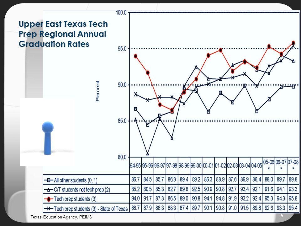 Upper East Texas Tech Prep Regional Annual Graduation Rates Texas Education Agency, PEIMS 6