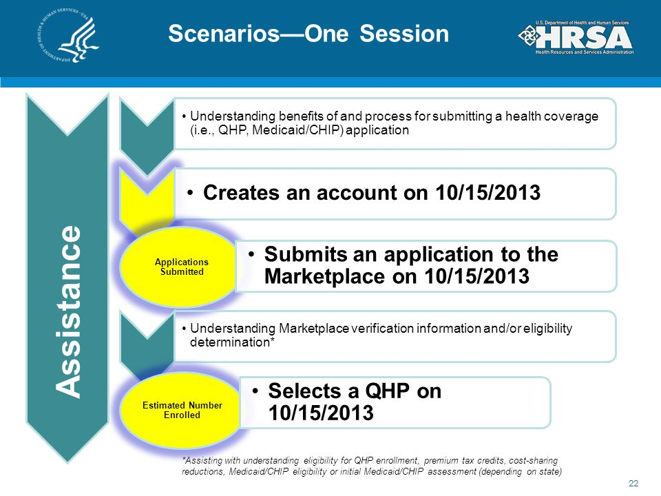 Scenarios—One Session 22 Assist Understanding benefits of and process for submitting a health coverage (i.e., QHP, Medicaid/CHIP) application Creates