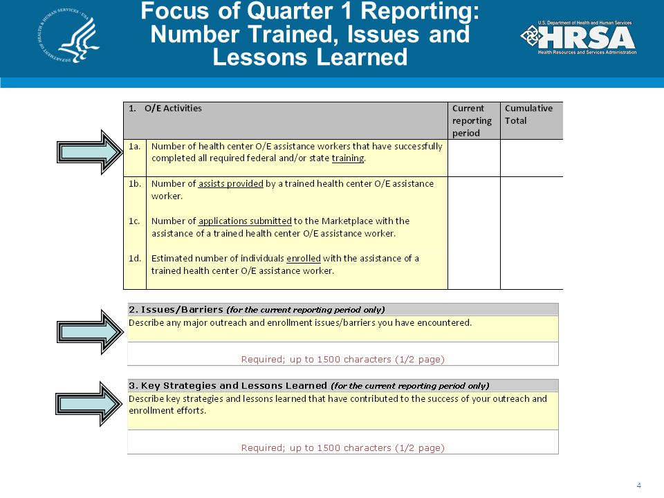 Focus of Quarter 1 Reporting: Number Trained, Issues and Lessons Learned 4