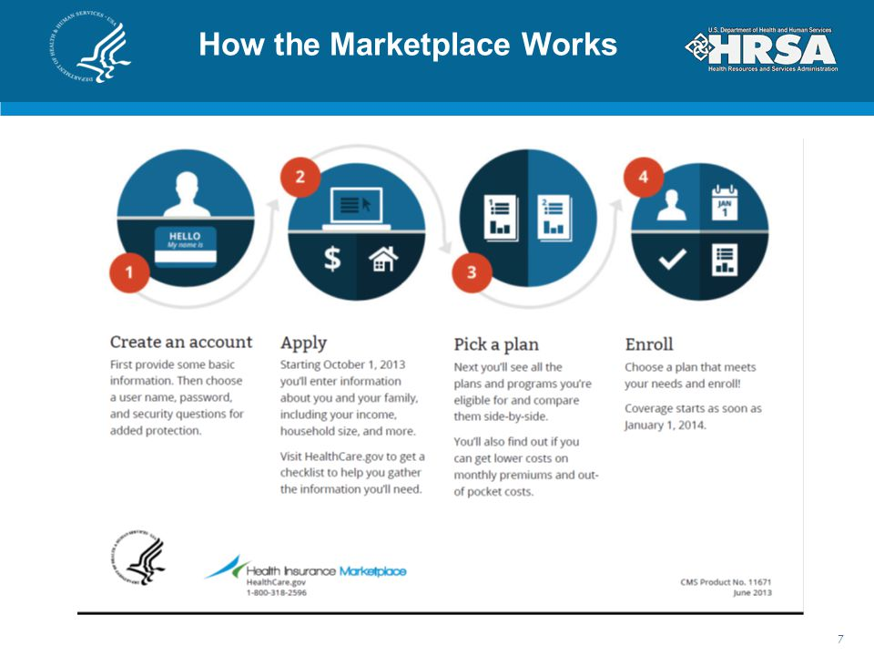 How the Marketplace Works 7