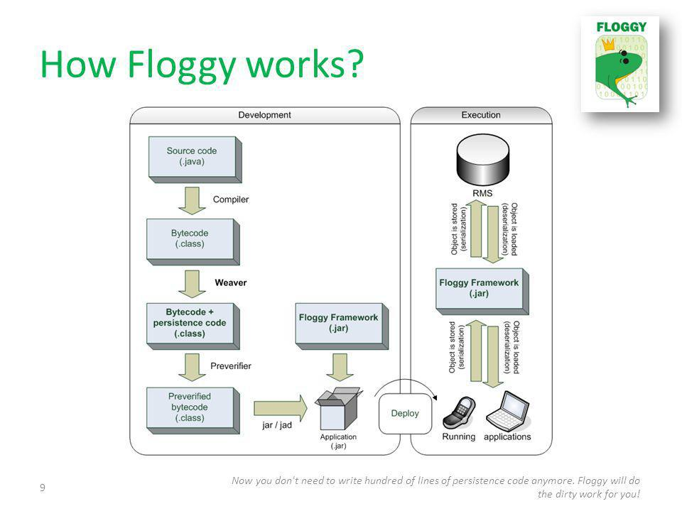 How Floggy works. Now you don t need to write hundred of lines of persistence code anymore.