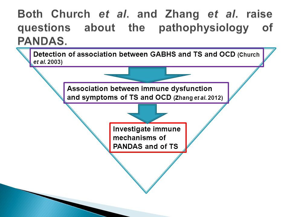 Detection of association between GABHS and TS and OCD (Church et al.