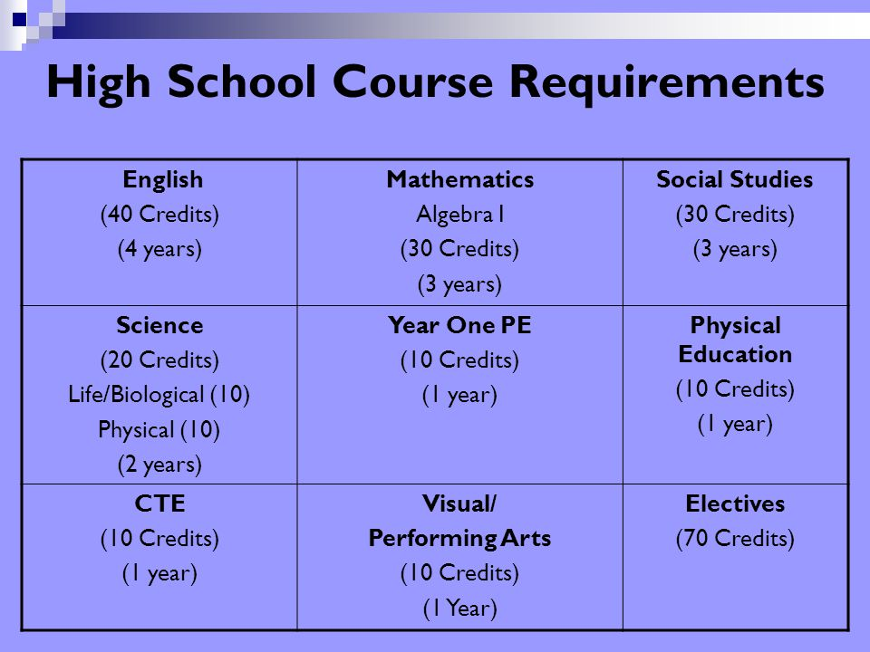 9 High School Course Requirements English (40 Credits) (4 years) Mathematics Algebra I (30 Credits) (3 years) Social Studies (30 Credits) (3 years) Science (20 Credits) Life/Biological (10) Physical (10) (2 years) Year One PE (10 Credits) (1 year) Physical Education (10 Credits) (1 year) CTE (10 Credits) (1 year) Visual/ Performing Arts (10 Credits) (1 Year) Electives (70 Credits)