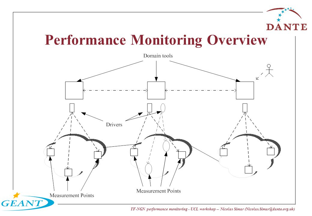 TF-NGN performance monitoring - UCL workshop -- Nicolas Simar (Nicolas.Simar@dante.org.uk) Performance Monitoring Overview