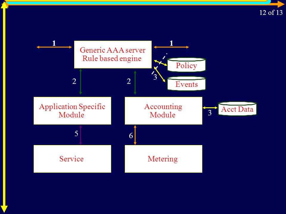AAA Server with Accounting as Separate Service Generic AAA server Rule based engine Application Specific Module Policy Events 2 11 3 Accounting Module Service 5 Metering 6 Acct Data 3 2 12 of 13