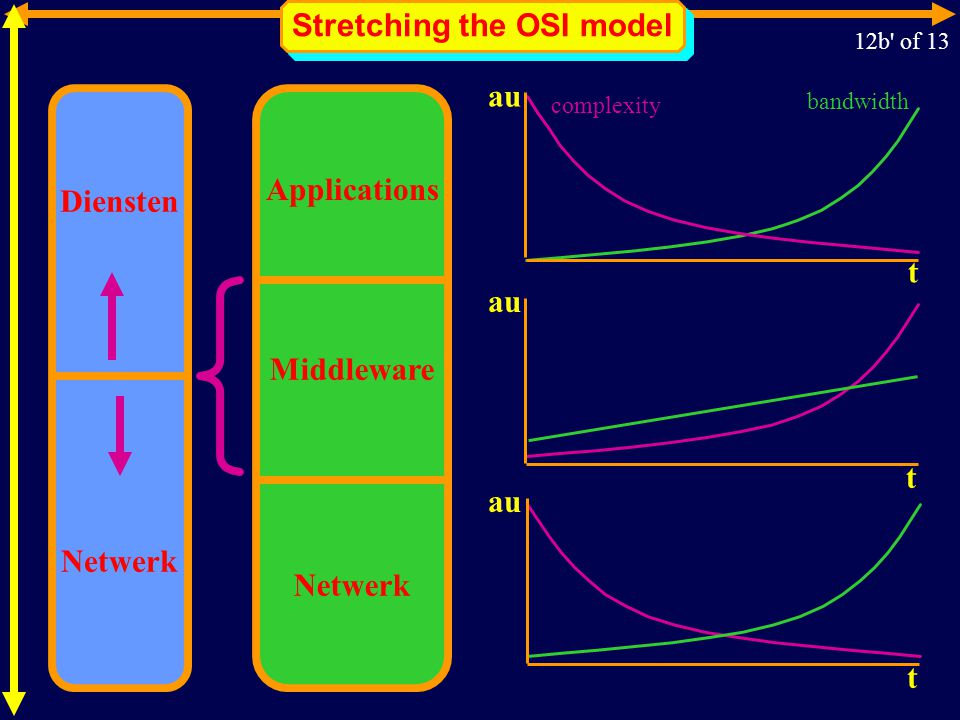 Stretching the OSI model Netwerk Diensten bandwidth complexity t au t t Netwerk Applications Middleware 12b of 13