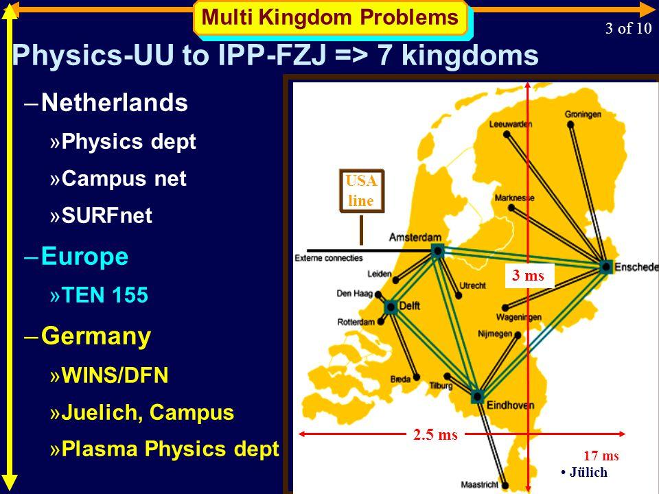 Physics-UU to IPP-FZJ => 7 kingdoms –Netherlands »Physics dept »Campus net »SURFnet –Europe »TEN 155 –Germany »WINS/DFN »Juelich, Campus »Plasma Physics dept Multi Kingdom Problems 3 of 10 USA line 3 ms Jülich 17 ms 2.5 ms