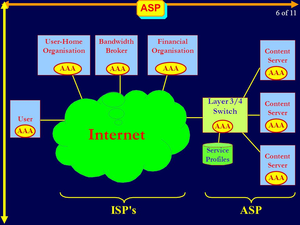 ASP Layer 3/4 Switch Internet User Content Server AAA Content Server AAA Content Server AAA Bandwidth Broker AAA User-Home Organisation AAA Financial Organisation AAA Service Profiles AAA ASPISP s 6 of 11