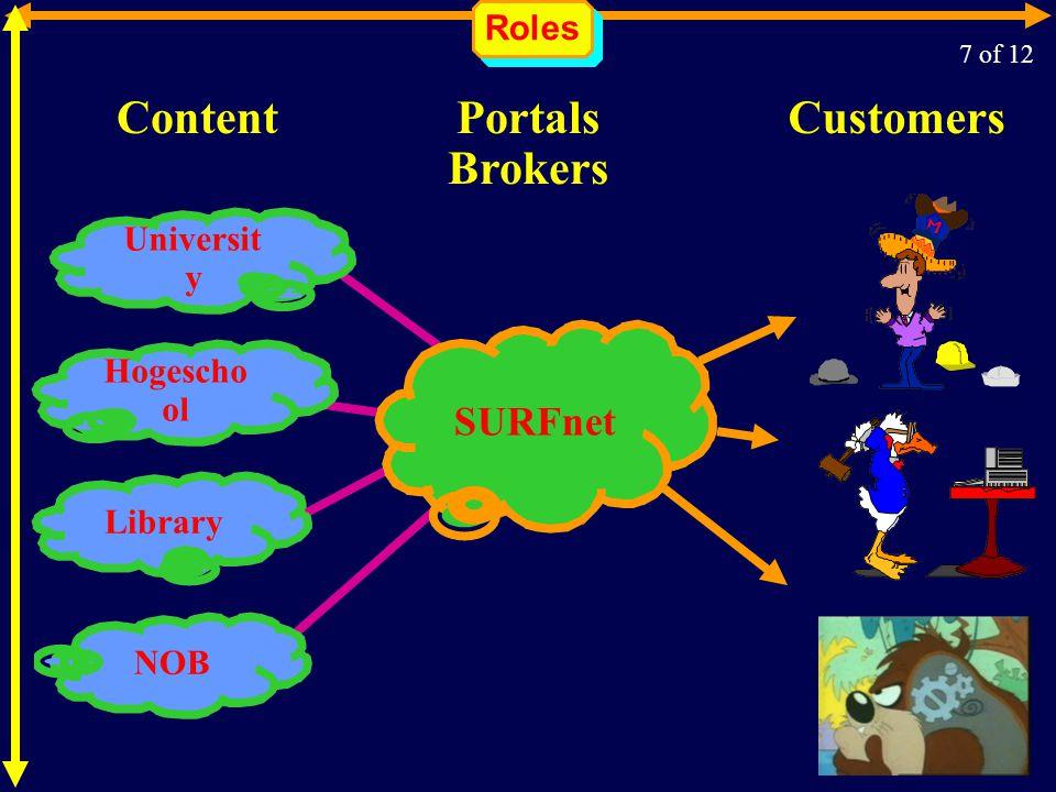 Roles 7 of 12 SURFnet Portals Brokers ContentCustomers Universit y NOBLibrary Hogescho ol