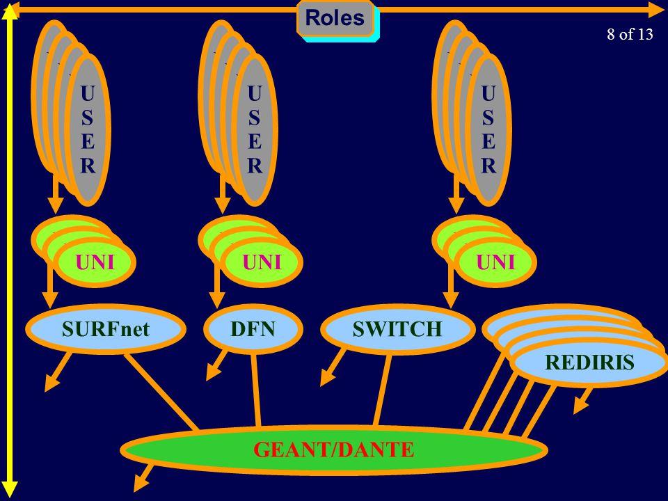 Roles GEANT/DANTE SURFnetDFN SWITCH REDIRIS USERUSER USERUSER USERUSER USERUSER UNI USERUSER USERUSER USERUSER USERUSER USERUSER USERUSER USERUSER USERUSER 8 of 13