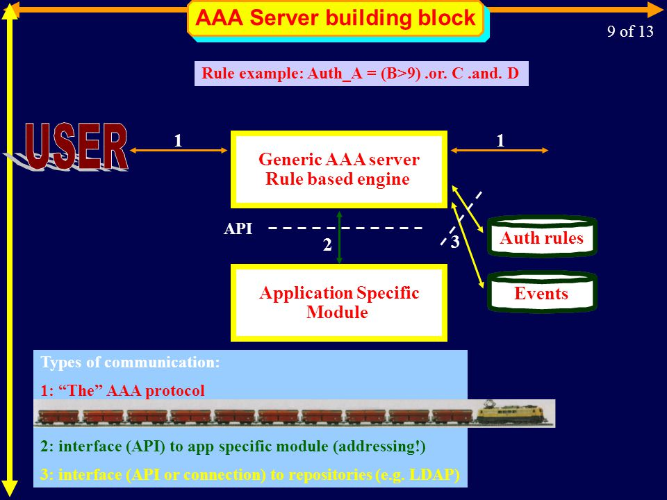 Generic AAA server Rule based engine Application Specific Module Auth rulesEvents API 2 11 3 AAA Server building block Types of communication: 1: The AAA protocol 2: interface (API) to app specific module (addressing!) 3: interface (API or connection) to repositories (e.g.
