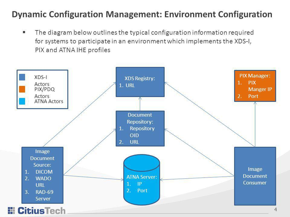 4 Dynamic Configuration Management: Environment Configuration Image Document Source: 1.DICOM 2.WADO URL 3.RAD-69 Server Image Document Consumer Document Repository: 1.Repository OID 2.URL XDS Registry: 1.