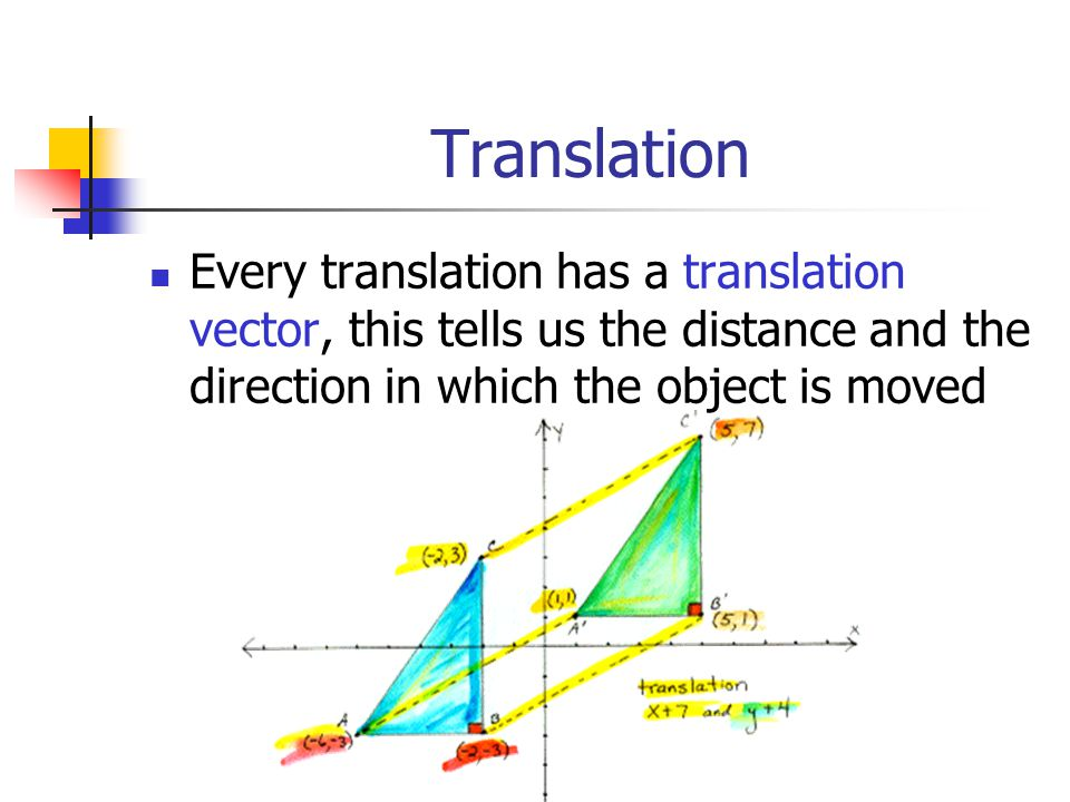 Translation Every translation has a translation vector, this tells us the distance and the direction in which the object is moved