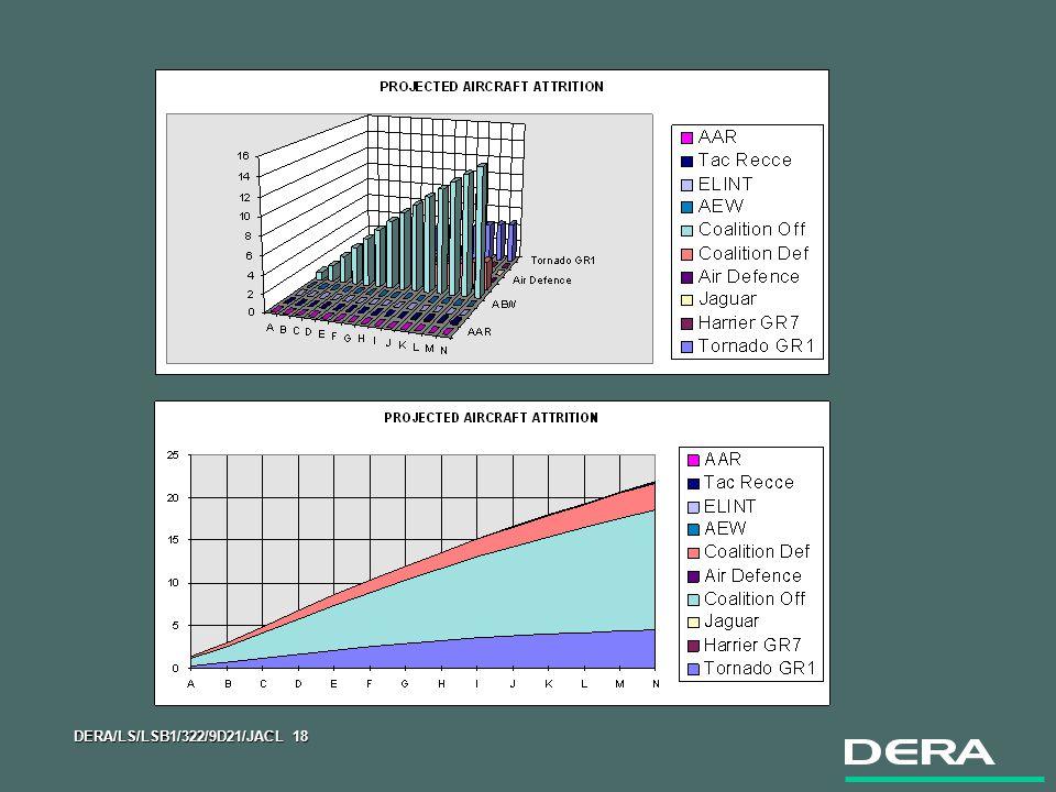 DERA/LS/LSB1/322/9D21/JACL 18