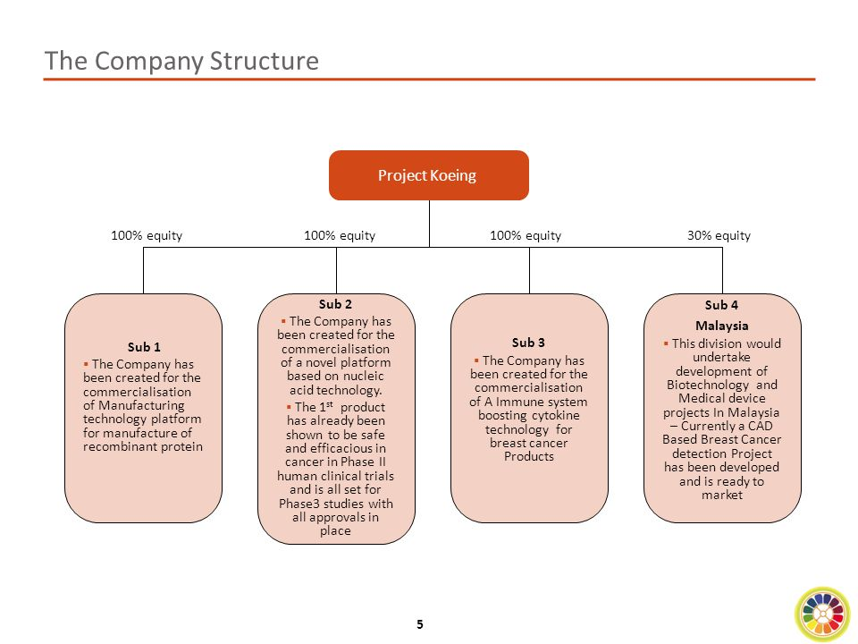 6 In-house Value Add during the Development Process Licensing out/Sale of the Developed Molecules In-licensing of Molecules/Technology Platforms Typical Timeline – 3/4 Years  Project Koeing India licenses out new molecules or a technology platform from Pharma companies and takes over the remaining development process.