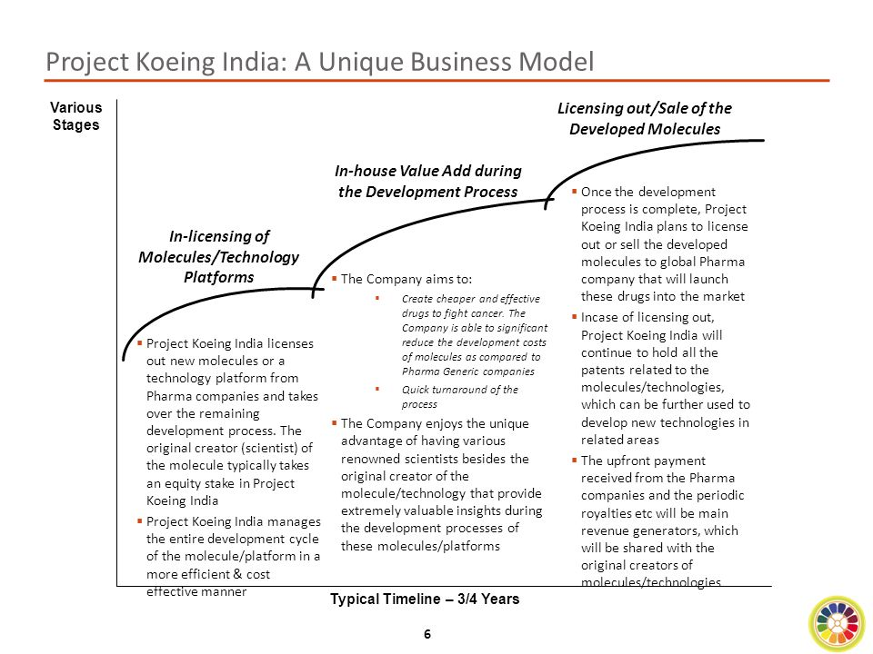 27 Prospective Clients Upon Product Maturity Project Koeing has a large potential client base upon the maturity of its products/technologies Typical Exit  Revenue generation at PKI will take place at the exit of a product/technology, which will most likely take place in form of the licensing out of the technology/product once it is ready for commercialization  A typical licensing deal includes an upfront payment to the technology owner and royalties/periodic payments over next 10-15 years  There could also be a sale of the technology/product for a large lump sum payment Potential Collaborators  All the major pharma companies in the world are prospective clients for Project Koeing, especially the ones doing significant research on cancer related drugs.