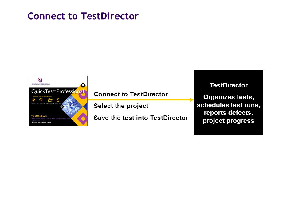 Connect to TestDirector TestDirector Organizes tests, schedules test runs, reports defects, project progress Connect to TestDirector Select the projec