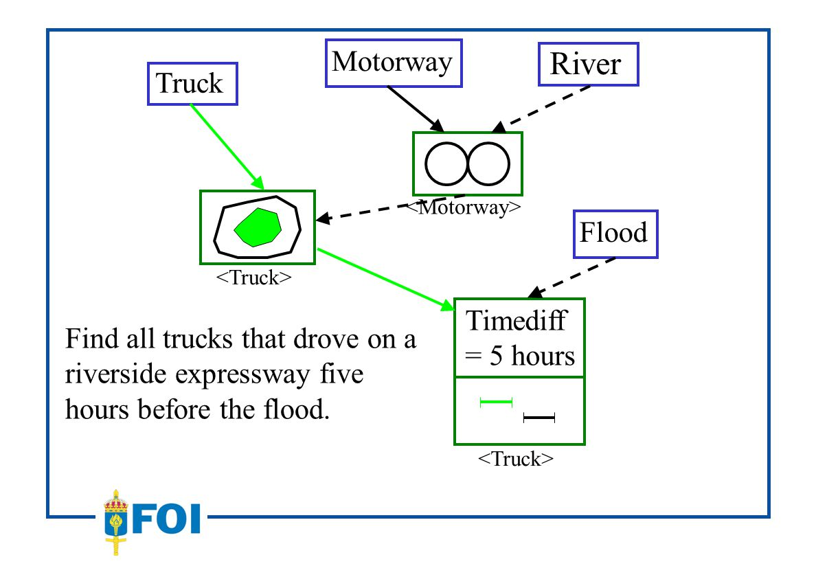 Summary Sensor data independent Similar to graphical interfaces to SQL Manages spatial and temporal queries