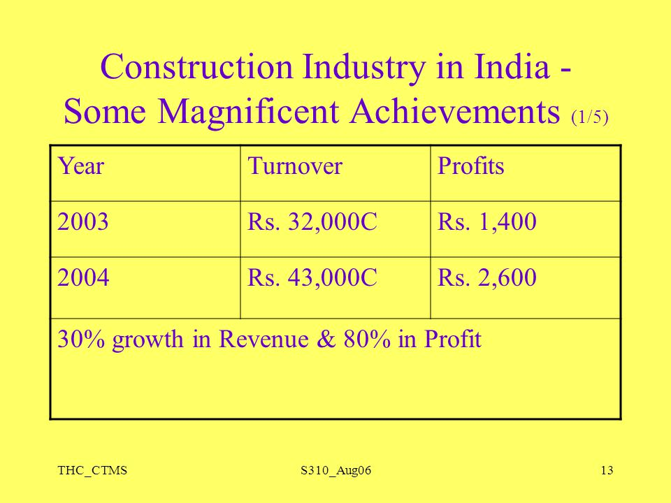 THC_CTMSS310_Aug0613 Construction Industry in India - Some Magnificent Achievements (1/5) YearTurnoverProfits 2003Rs. 32,000CRs. 1,400 2004Rs. 43,000C