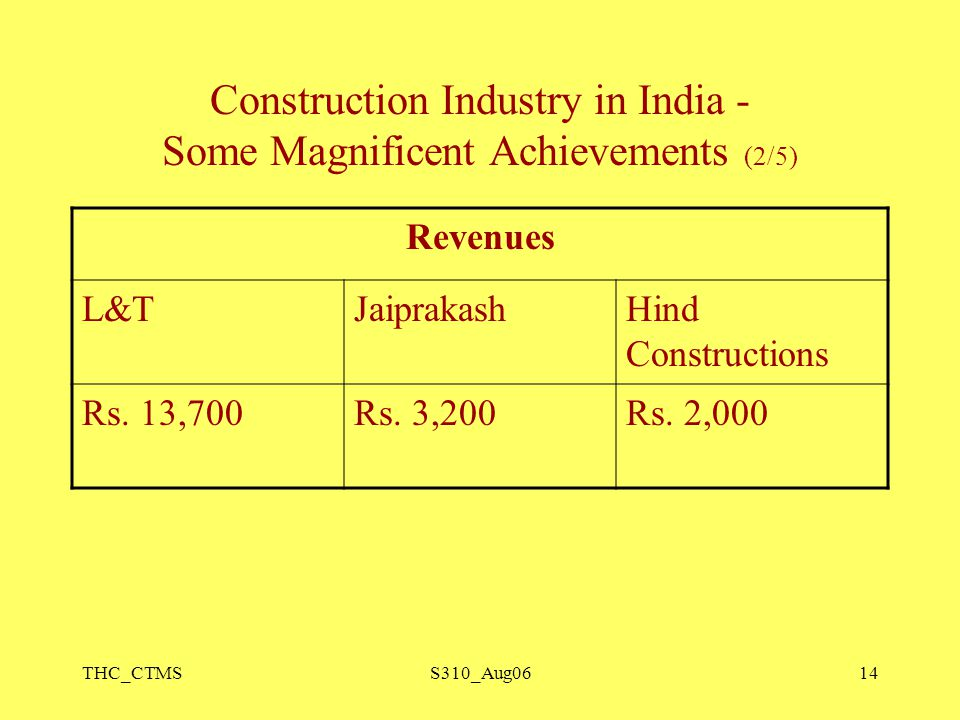 THC_CTMSS310_Aug0614 Construction Industry in India - Some Magnificent Achievements (2/5) Revenues L&TJaiprakashHind Constructions Rs. 13,700Rs. 3,200