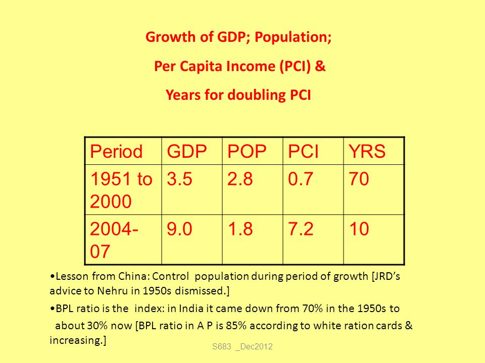 S683 _Dec2012 PeriodGDPPOPPCIYRS 1951 to 2000 3.52.80.770 2004- 07 9.01.87.210 Growth of GDP; Population; Per Capita Income (PCI) & Years for doubling
