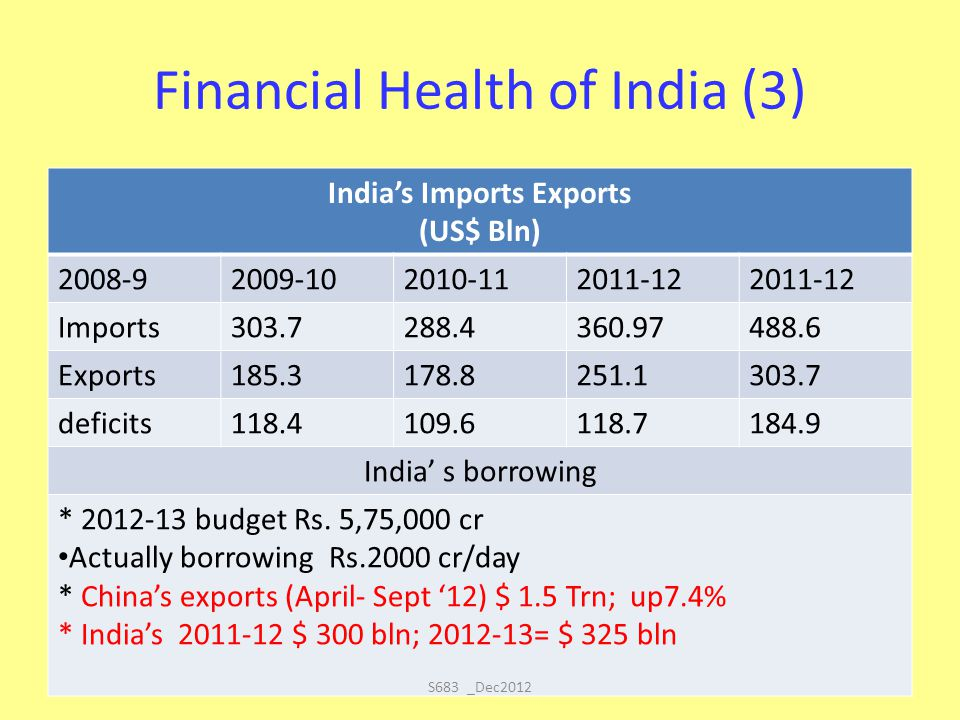 Financial Health of India (3) India's Imports Exports (US$ Bln) 2008-92009-102010-112011-12 Imports303.7288.4360.97488.6 Exports185.3178.8251.1303.7 d