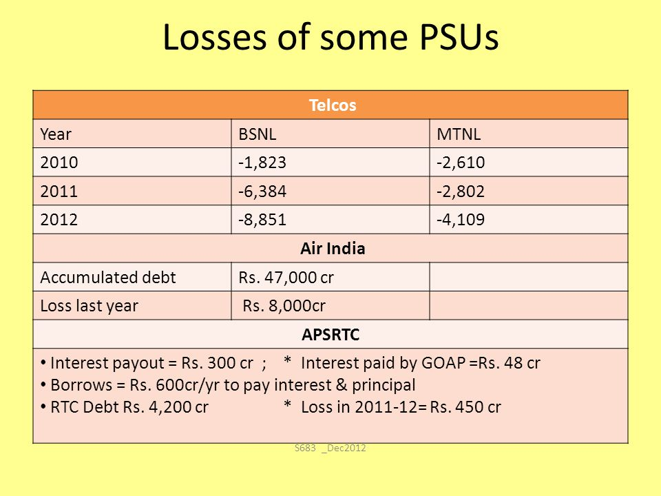 Losses of some PSUs Telcos YearBSNLMTNL 2010-1,823-2,610 2011-6,384-2,802 2012-8,851-4,109 Air India Accumulated debtRs. 47,000 cr Loss last year Rs.