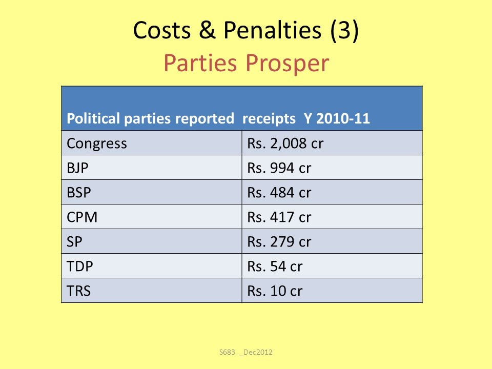 Costs & Penalties (3) Parties Prosper Political parties reported receipts Y 2010-11 CongressRs. 2,008 cr BJPRs. 994 cr BSPRs. 484 cr CPMRs. 417 cr SPR