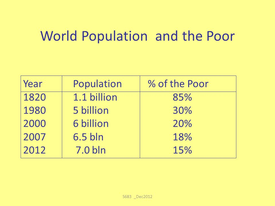 S683 _Dec2012 World Population and the Poor YearPopulation% of the Poor 1820 1.1 billion85% 1980 5 billion30% 2000 6 billion20% 20076.5 bln18% 2012 7.
