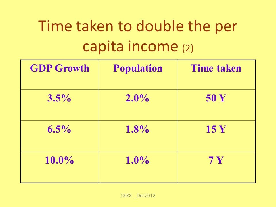 S683 _Dec2012 Time taken to double the per capita income (2) GDP GrowthPopulationTime taken 3.5%2.0%50 Y 6.5%1.8%15 Y 10.0%1.0%7 Y