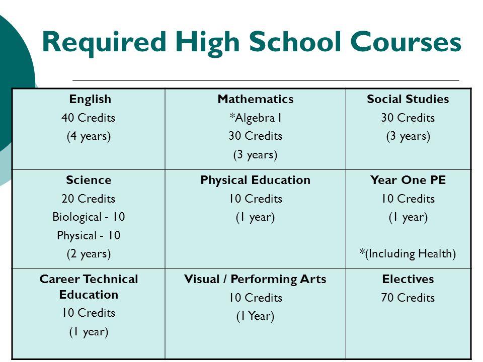 10 Required High School Courses English 40 Credits (4 years) Mathematics *Algebra I 30 Credits (3 years) Social Studies 30 Credits (3 years) Science 2